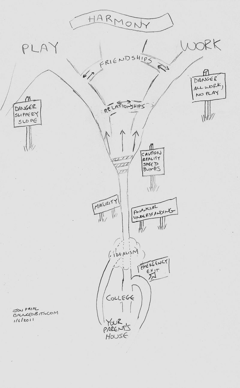 Work-Life Roadmap5